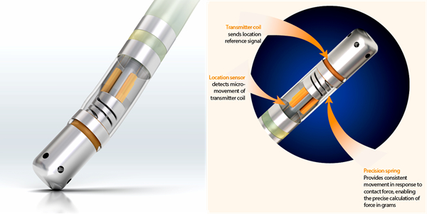 BisenseWebster Smart Catheter illustrations