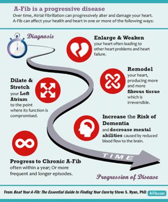Atrial Fibrillation is a progressive disease Infographic at A-Fib.com