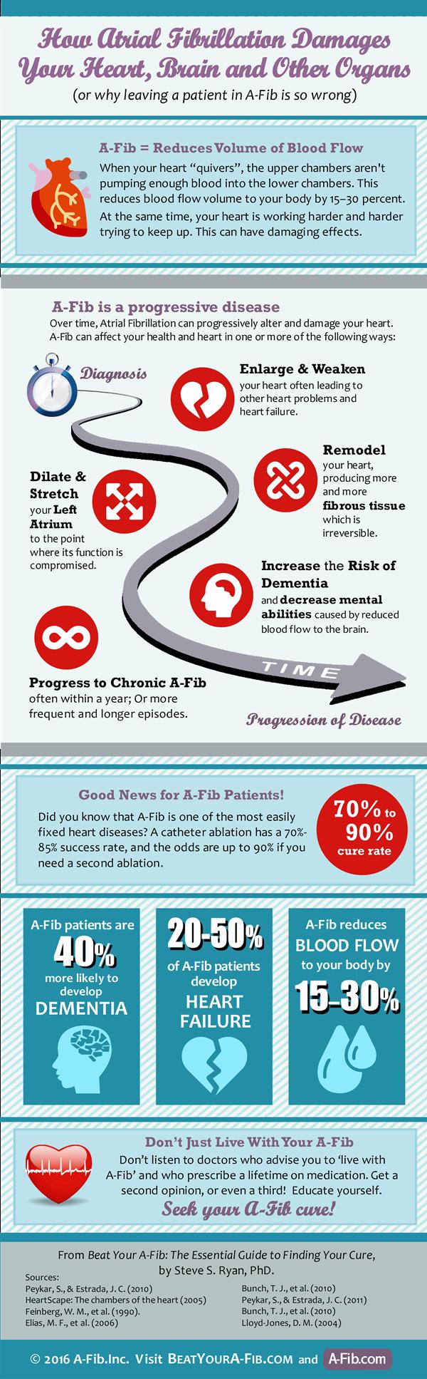 A-Fib is progressive disease - Infographic Aug 2016