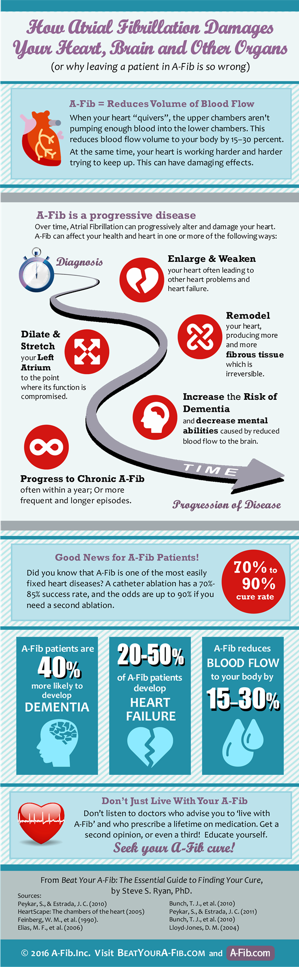 A-Fib is progressive disease - Infographic Aug 2016